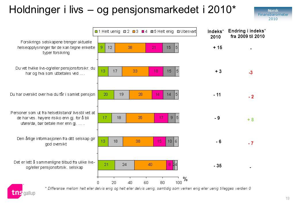 19 Norsk Finansbarometer 2010 Holdninger i livs – og pensjonsmarkedet i 2010* % * Differanse mellom helt eller delvis enig og helt eller delvis uenig,