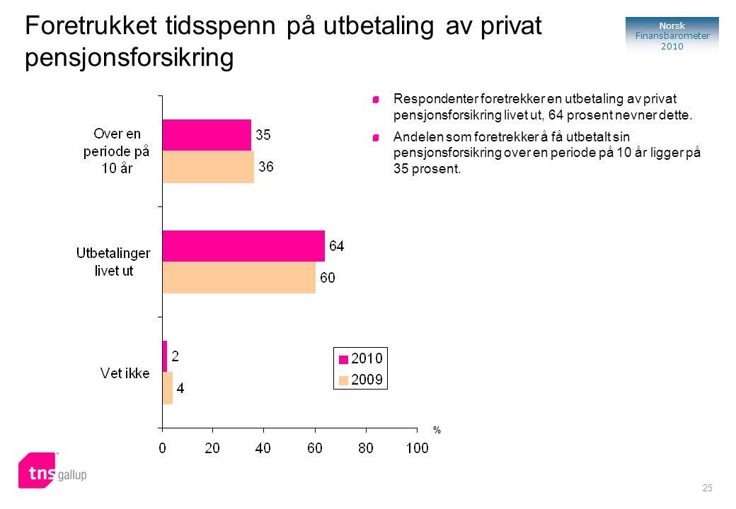 25 Norsk Finansbarometer 2010 Foretrukket tidsspenn på utbetaling av privat pensjonsforsikring Respondenter foretrekker en utbetaling av privat pensjonsforsikring livet ut, 64 prosent nevner dette.