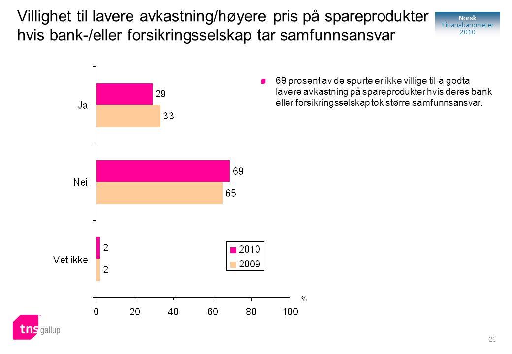 26 Norsk Finansbarometer 2010 Villighet til lavere avkastning/høyere pris på spareprodukter hvis bank-/eller forsikringsselskap tar samfunnsansvar 69 prosent av de spurte er ikke villige til å godta lavere avkastning på spareprodukter hvis deres bank eller forsikringsselskap tok større samfunnsansvar.