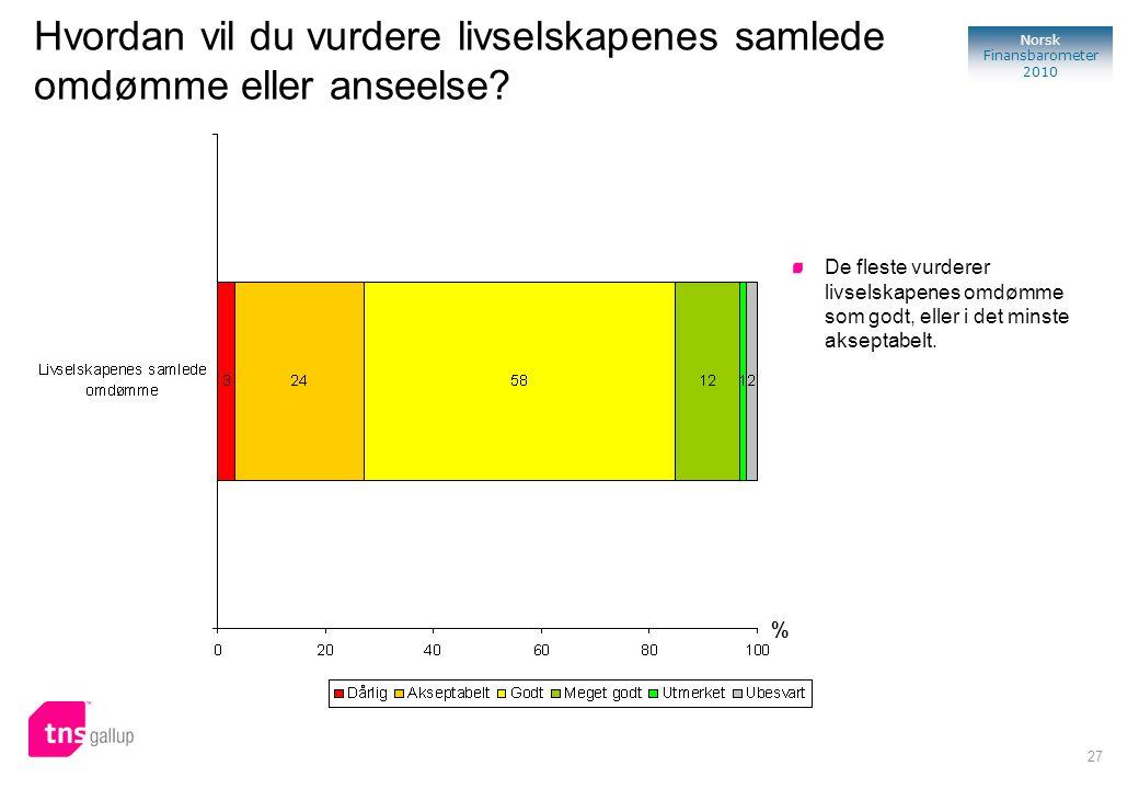 27 Norsk Finansbarometer 2010 Hvordan vil du vurdere livselskapenes samlede omdømme eller anseelse? % De fleste vurderer livselskapenes omdømme som go