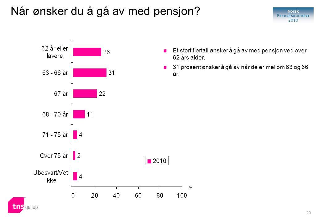 29 Norsk Finansbarometer 2010 Når ønsker du å gå av med pensjon? Et stort flertall ønsker å gå av med pensjon ved over 62 års alder. 31 prosent ønsker