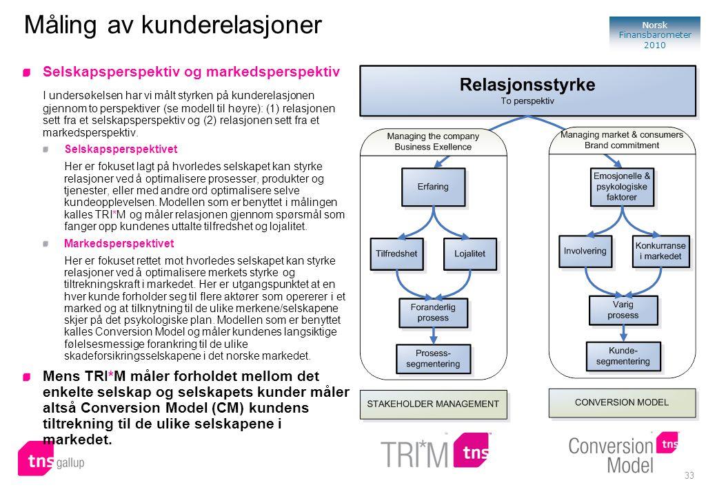 33 Norsk Finansbarometer 2010 Måling av kunderelasjoner Selskapsperspektiv og markedsperspektiv I undersøkelsen har vi målt styrken på kunderelasjonen gjennom to perspektiver (se modell til høyre): (1) relasjonen sett fra et selskapsperspektiv og (2) relasjonen sett fra et markedsperspektiv.