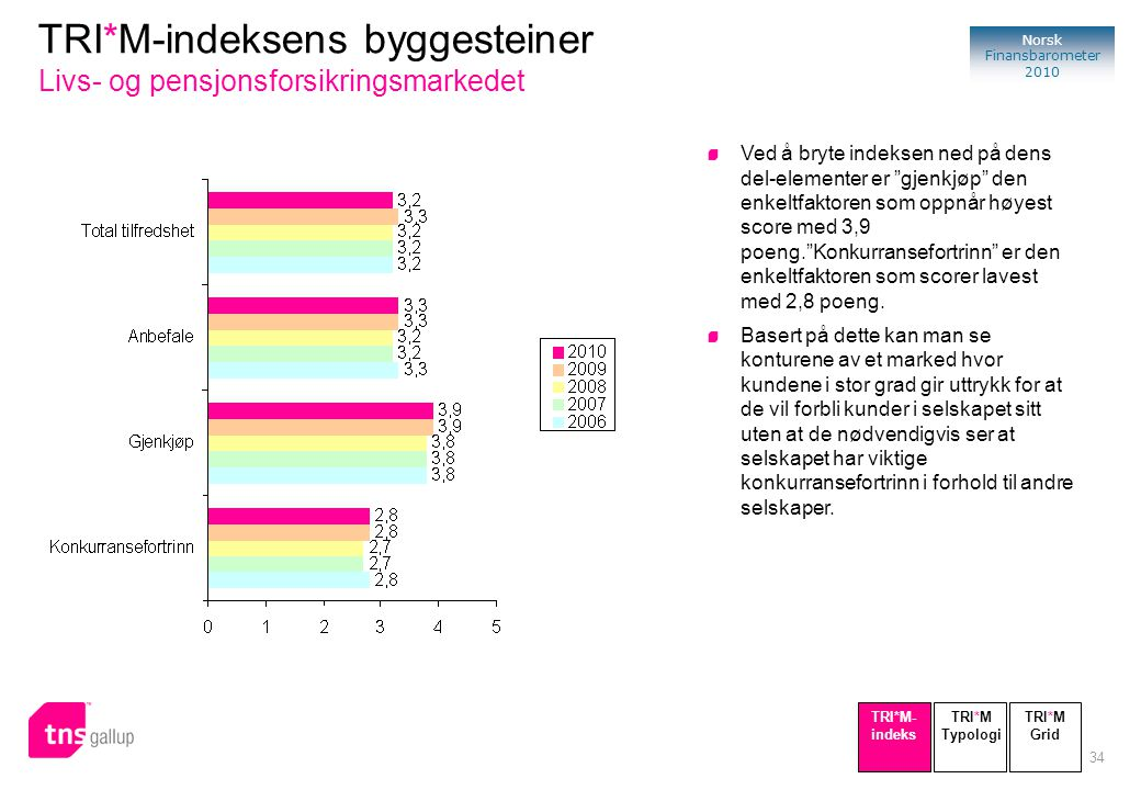34 Norsk Finansbarometer 2010 TRI*M-indeksens byggesteiner Livs- og pensjonsforsikringsmarkedet Ved å bryte indeksen ned på dens del-elementer er gjenkjøp den enkeltfaktoren som oppnår høyest score med 3,9 poeng. Konkurransefortrinn er den enkeltfaktoren som scorer lavest med 2,8 poeng.