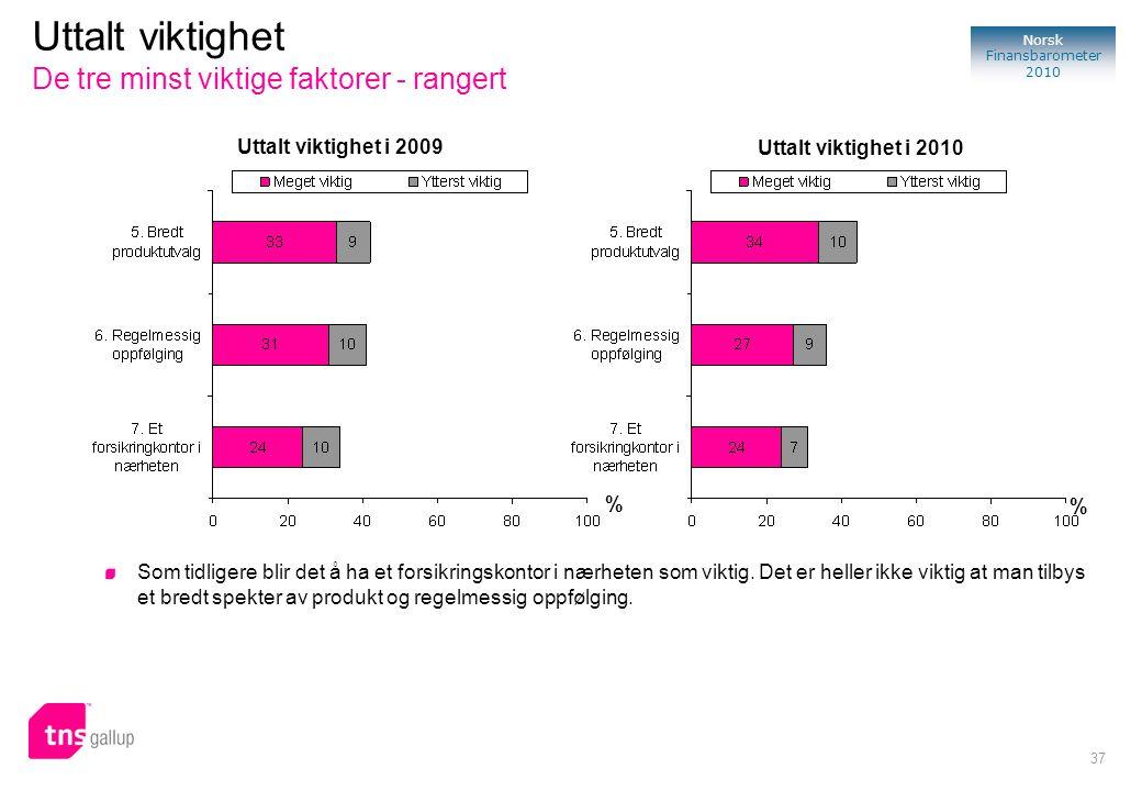 37 Norsk Finansbarometer 2010 Uttalt viktighet De tre minst viktige faktorer - rangert % Uttalt viktighet i 2009 Uttalt viktighet i 2010 % Som tidlige