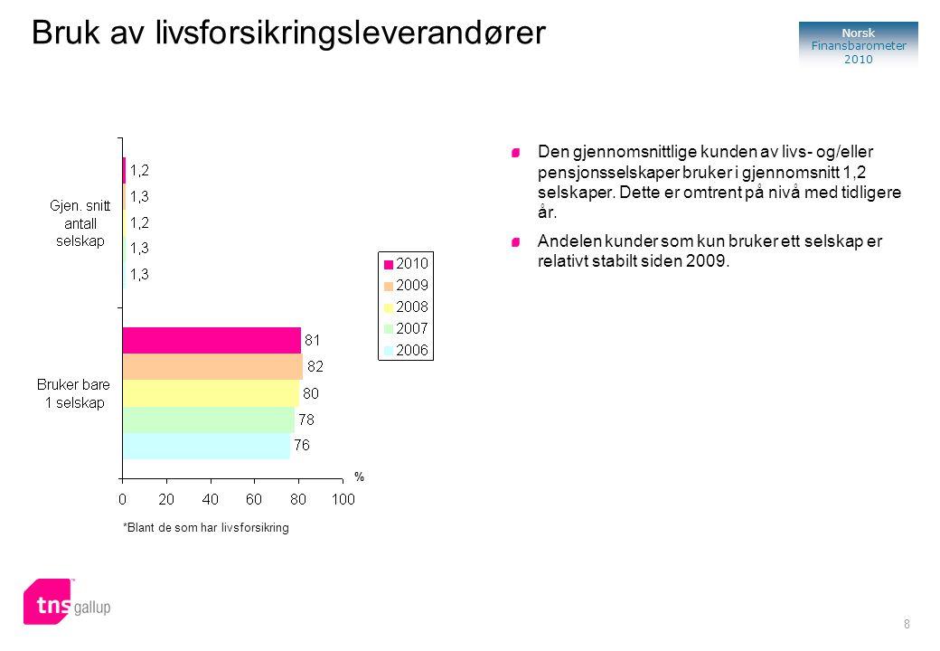 8 Norsk Finansbarometer 2010 Bruk av livsforsikringsleverandører Den gjennomsnittlige kunden av livs- og/eller pensjonsselskaper bruker i gjennomsnitt 1,2 selskaper.