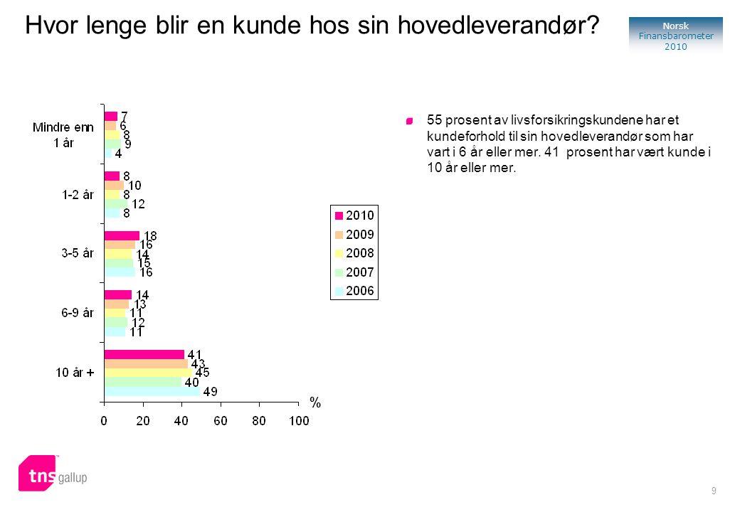9 Norsk Finansbarometer 2010 % 55 prosent av livsforsikringskundene har et kundeforhold til sin hovedleverandør som har vart i 6 år eller mer. 41 pros