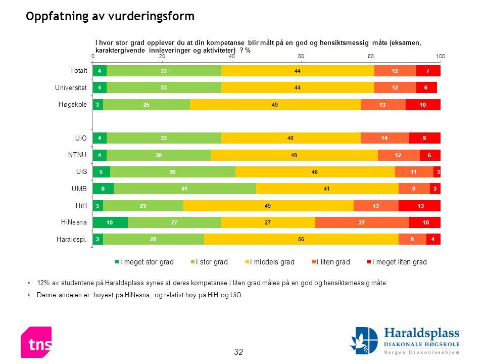 32 Oppfatning av vurderingsform •12% av studentene på Haraldsplass synes at deres kompetanse i liten grad måles på en god og hensiktsmessig måte.