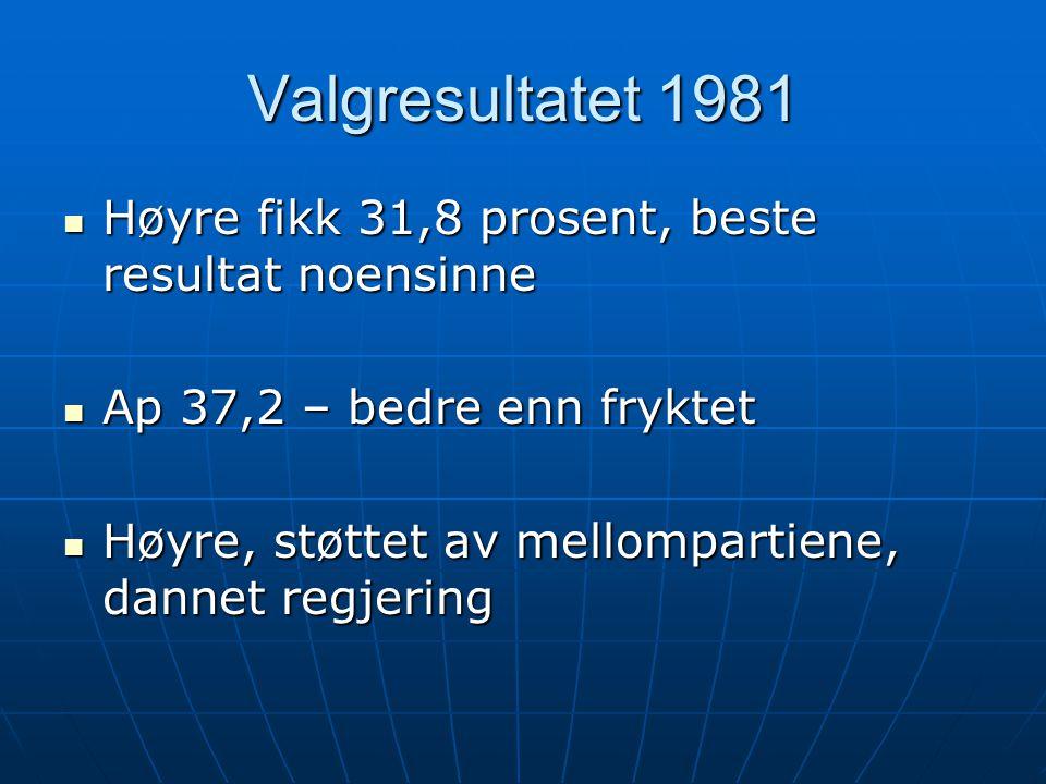 Valgresultatet 1981  Høyre fikk 31,8 prosent, beste resultat noensinne  Ap 37,2 – bedre enn fryktet  Høyre, støttet av mellompartiene, dannet regjering