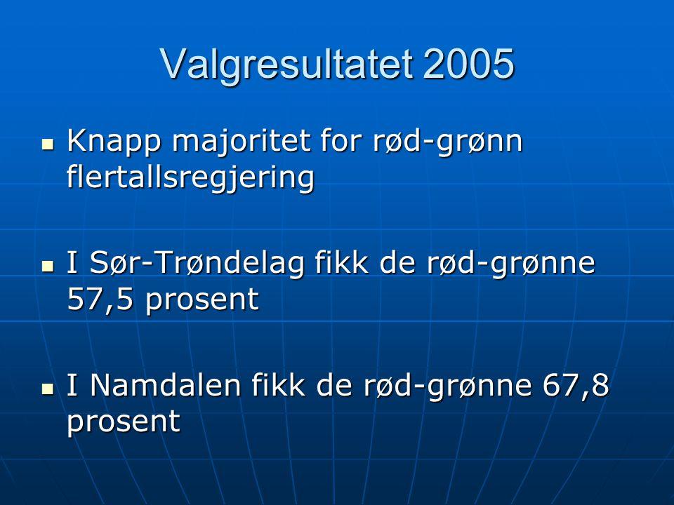 Valgresultatet 2005  Knapp majoritet for rød-grønn flertallsregjering  I Sør-Trøndelag fikk de rød-grønne 57,5 prosent  I Namdalen fikk de rød-grøn