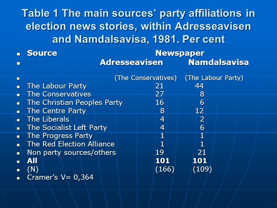 Table 1 The main sources' party affiliations in election news stories, within Adresseavisen and Namdalsavisa, 1981. Per cent  SourceNewspaper  Adres