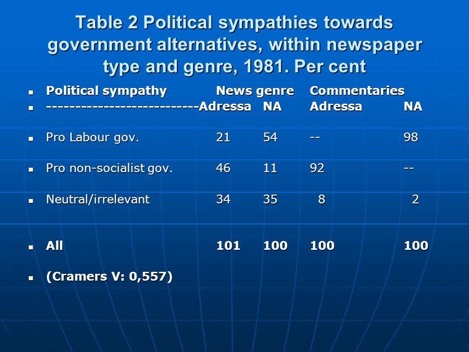 Table 2 Political sympathies towards government alternatives, within newspaper type and genre, 1981. Per cent  Political sympathyNews genreCommentari