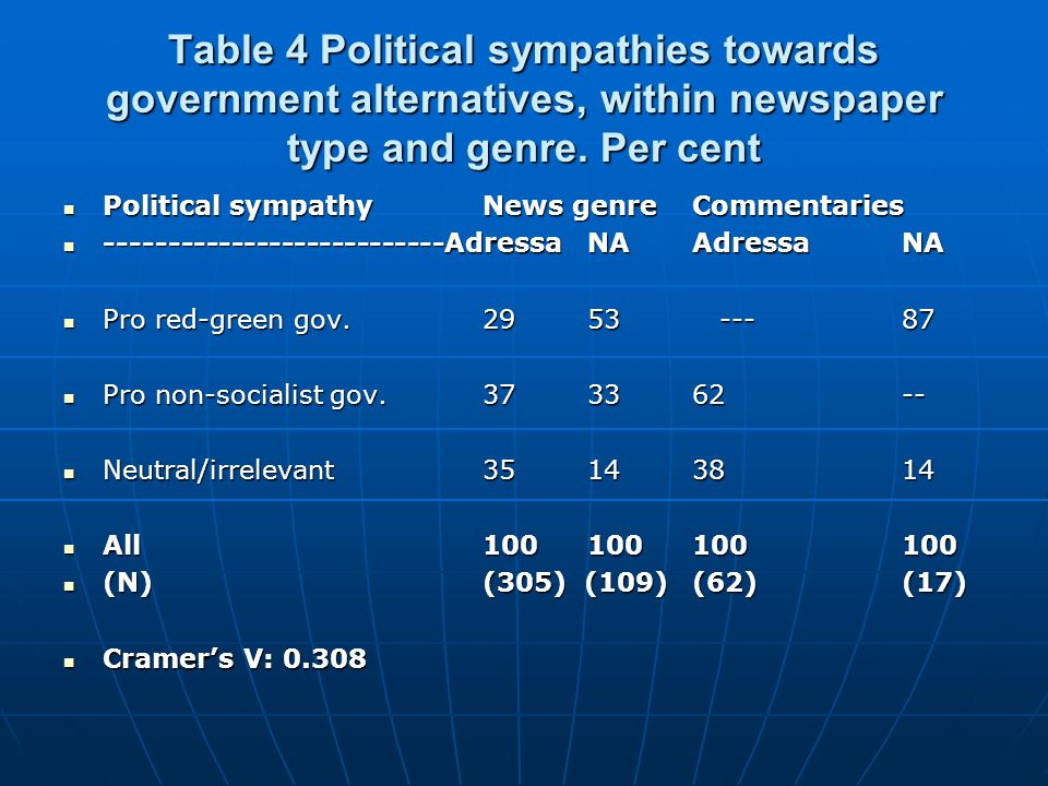 Table 4 Political sympathies towards government alternatives, within newspaper type and genre.