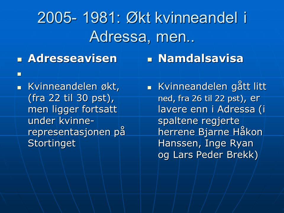 Adresseavisen   Kvinneandelen økt, (fra 22 til 30 pst), men ligger fortsatt under kvinne- representasjonen på Stortinget  Namdalsavisa  Kvinneandelen gått litt ned, fra 26 til 22 pst), er lavere enn i Adressa (i spaltene regjerte herrene Bjarne Håkon Hanssen, Inge Ryan og Lars Peder Brekk) 2005- 1981: Økt kvinneandel i Adressa, men..