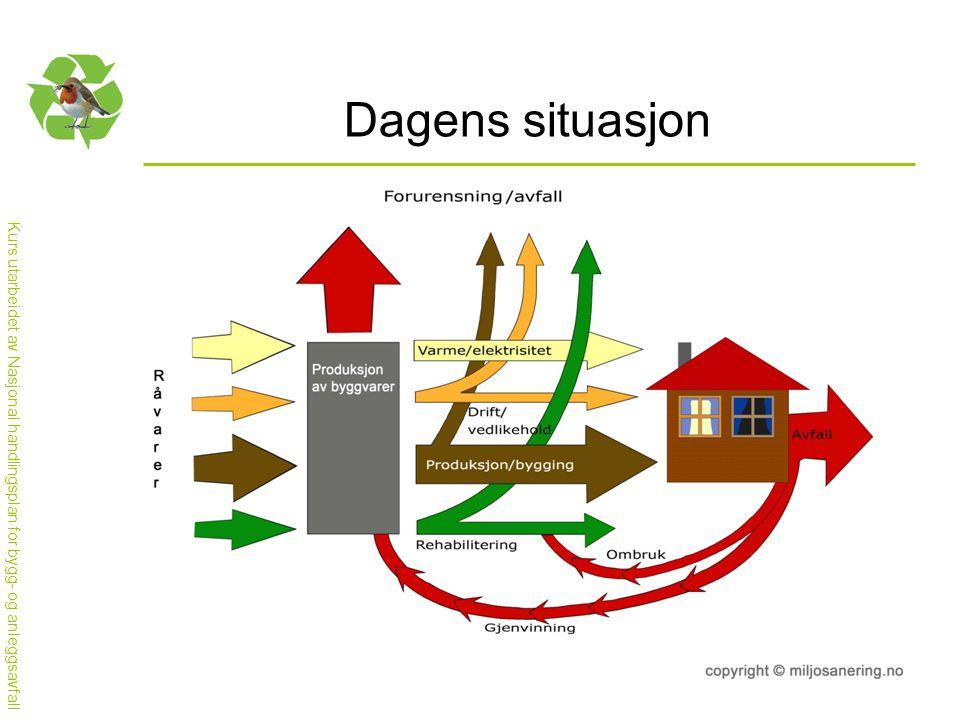 Kurs utarbeidet av Nasjonal handlingsplan for bygg- og anleggsavfall Dagens situasjon