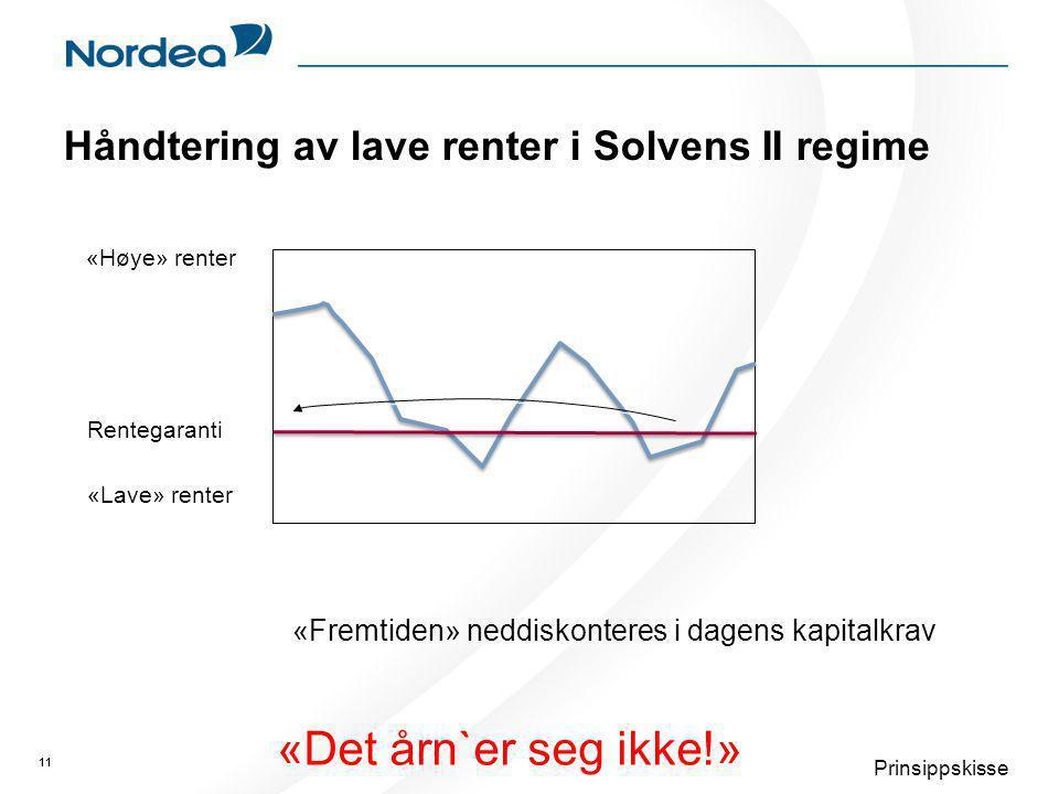11 Håndtering av lave renter i Solvens II regime 11 Prinsippskisse «Høye» renter «Lave» renter Rentegaranti «Fremtiden» neddiskonteres i dagens kapitalkrav «Det årn`er seg ikke!»