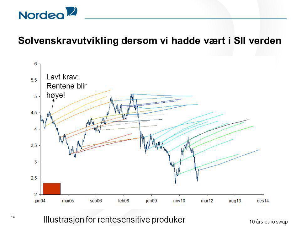 Solvenskravutvikling dersom vi hadde vært i SII verden 14 10 års euro swap Lavt krav: Rentene blir høye.