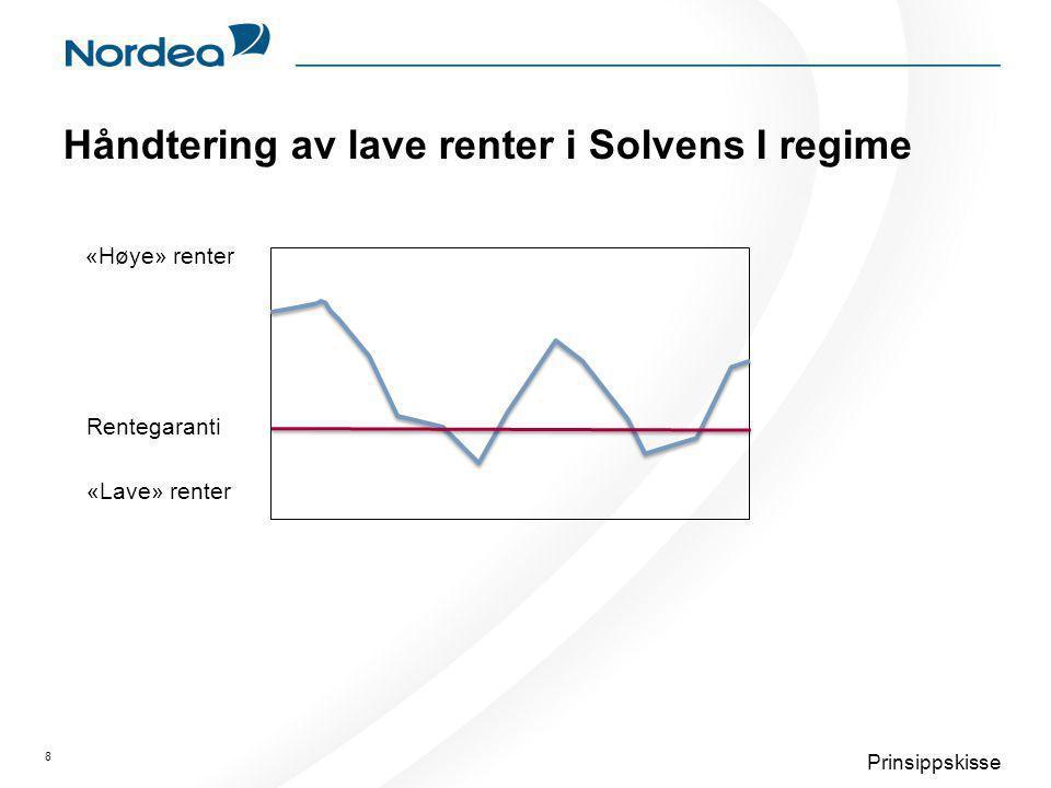 Håndtering av lave renter i Solvens I regime 8 Prinsippskisse «Høye» renter «Lave» renter Rentegaranti