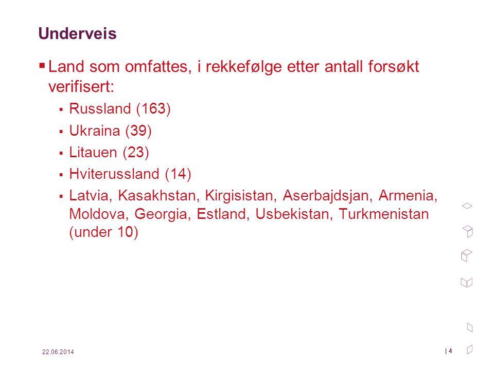 22.06.2014 | 4 Underveis  Land som omfattes, i rekkefølge etter antall forsøkt verifisert:  Russland (163)  Ukraina (39)  Litauen (23)  Hviteruss