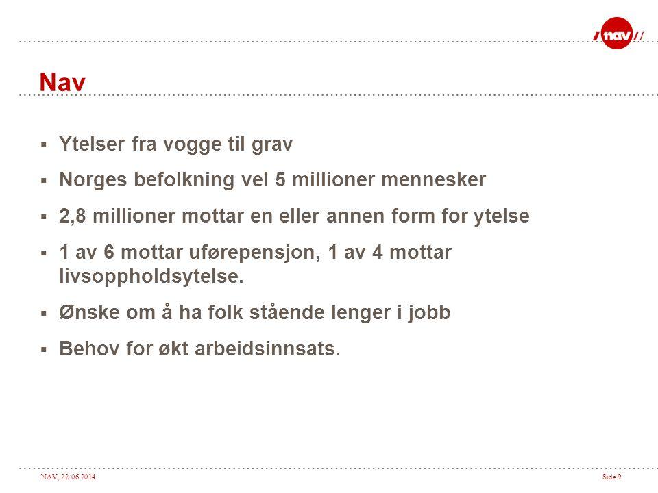 NAV, 22.06.2014Side 9 Nav  Ytelser fra vogge til grav  Norges befolkning vel 5 millioner mennesker  2,8 millioner mottar en eller annen form for ytelse  1 av 6 mottar uførepensjon, 1 av 4 mottar livsoppholdsytelse.