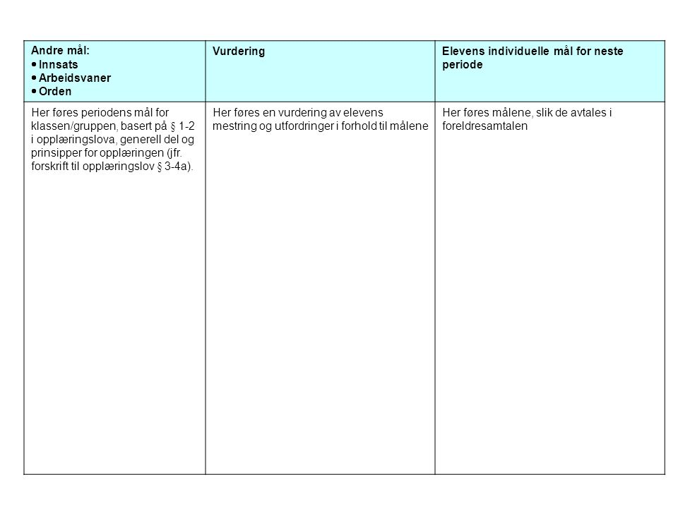 Andre mål:  Innsats  Arbeidsvaner  Orden VurderingElevens individuelle mål for neste periode Her føres periodens mål for klassen/gruppen, basert på