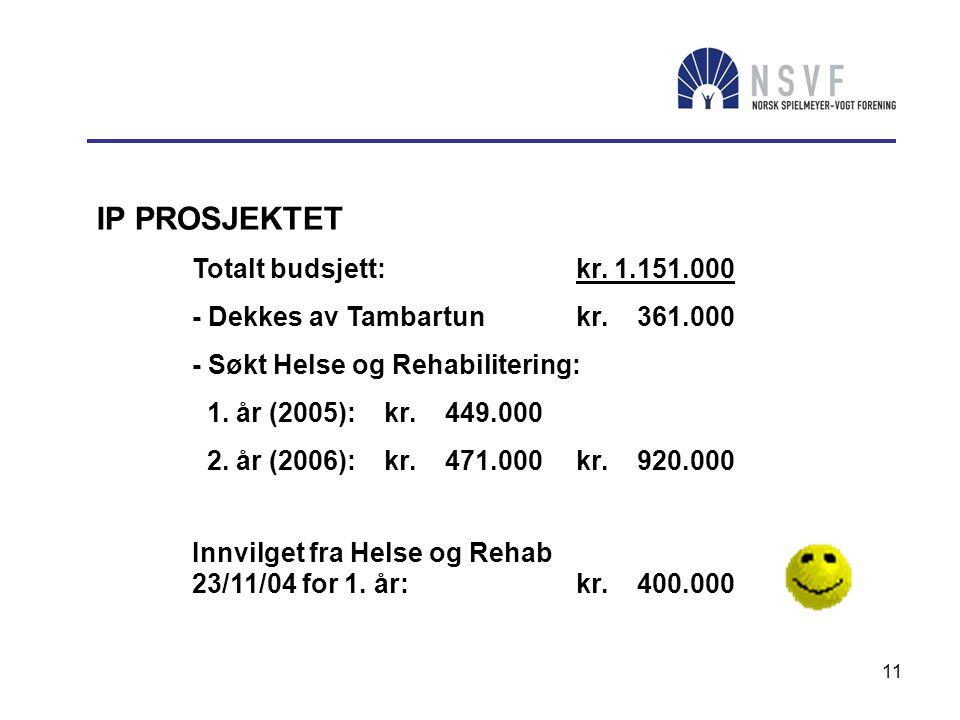 11 IP PROSJEKTET Totalt budsjett: kr.1.151.000 - Dekkes av Tambartunkr.