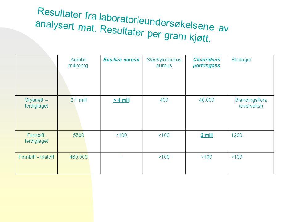 Resultater fra laboratorieundersøkelsene av analysert mat. Resultater per gram kjøtt. Aerobe mikroorg. Bacillus cereusStaphylococcus aureus Clostridiu