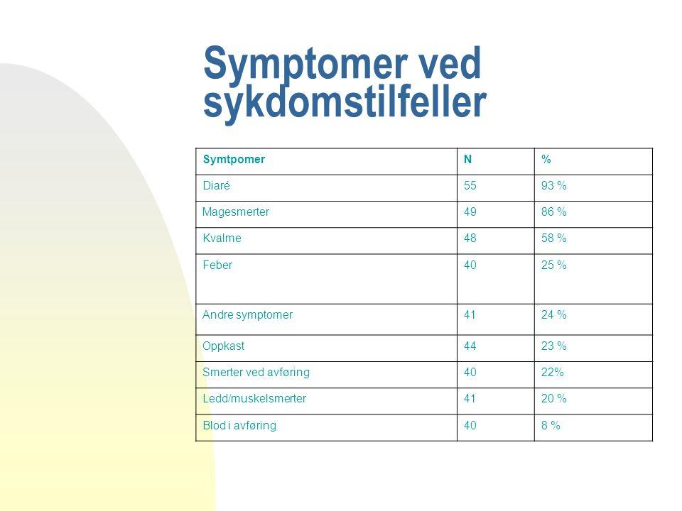 Symptomer ved sykdomstilfeller SymtpomerN% Diaré5593 % Magesmerter4986 % Kvalme4858 % Feber4025 % Andre symptomer4124 % Oppkast4423 % Smerter ved avfø