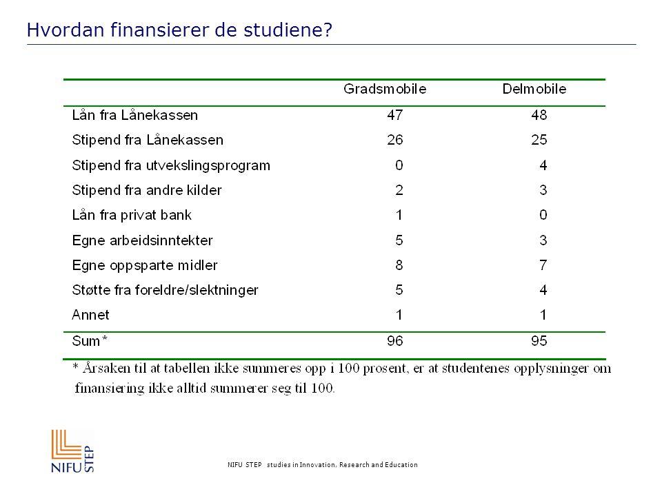 NIFU STEP studies in Innovation, Research and Education Hvordan finansierer de studiene?