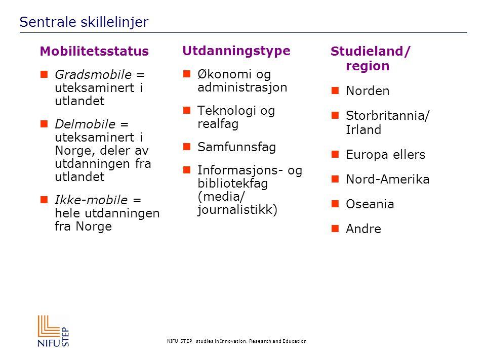NIFU STEP studies in Innovation, Research and Education Sentrale skillelinjer Utdanningstype  Økonomi og administrasjon  Teknologi og realfag  Samfunnsfag  Informasjons- og bibliotekfag (media/ journalistikk) Mobilitetsstatus  Gradsmobile = uteksaminert i utlandet  Delmobile = uteksaminert i Norge, deler av utdanningen fra utlandet  Ikke-mobile = hele utdanningen fra Norge Studieland/ region  Norden  Storbritannia/ Irland  Europa ellers  Nord-Amerika  Oseania  Andre