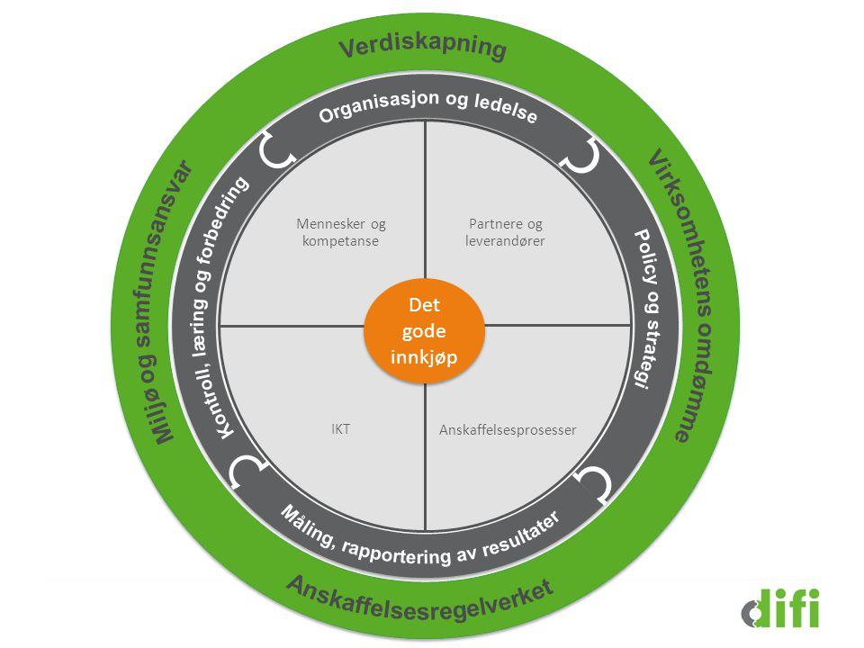 Partnere og leverandører Anskaffelsesprosesser IKT Mennesker og kompetanse Det gode innkjøp