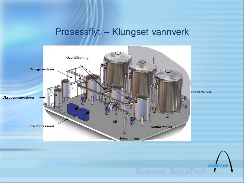 Prosessflyt – Klungset vannverk Luftkompressorer Oksygengeneratorer Ozongeneratorer Kontakttanker Biofiltertanker Råvann, inn Sil Ozontilsetting