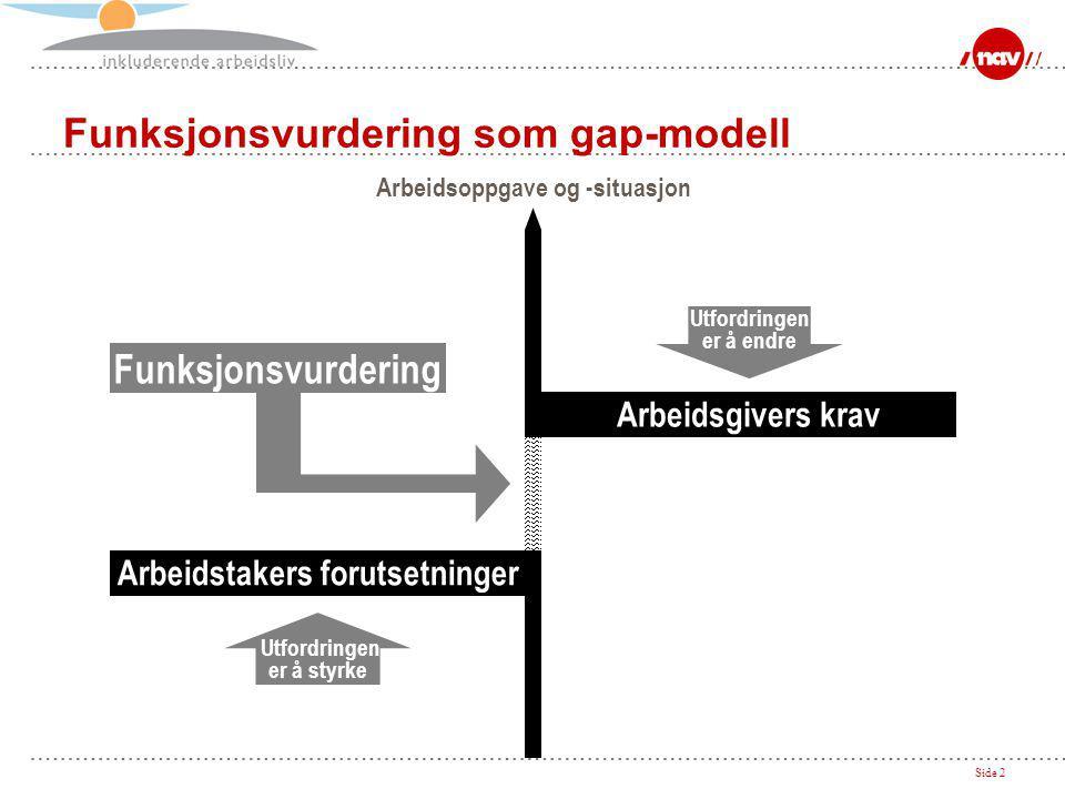 Side 2 Funksjonsvurdering som gap-modell Arbeidsoppgave og -situasjon Utfordringen er å endre Utfordringen er å styrke Funksjonsvurdering Arbeidstakers forutsetninger Arbeidsgivers krav
