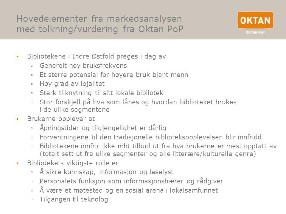 Hovedelementer fra markedsanalysen med tolkning/vurdering fra Oktan PoP ▪Bibliotekene i Indre Østfold preges i dag av ▫Generelt høy bruksfrekvens ▫Et
