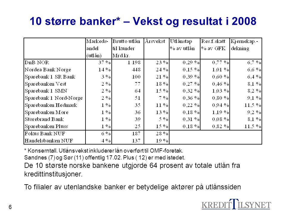 6 10 større banker* – Vekst og resultat i 2008 * Konserntall.