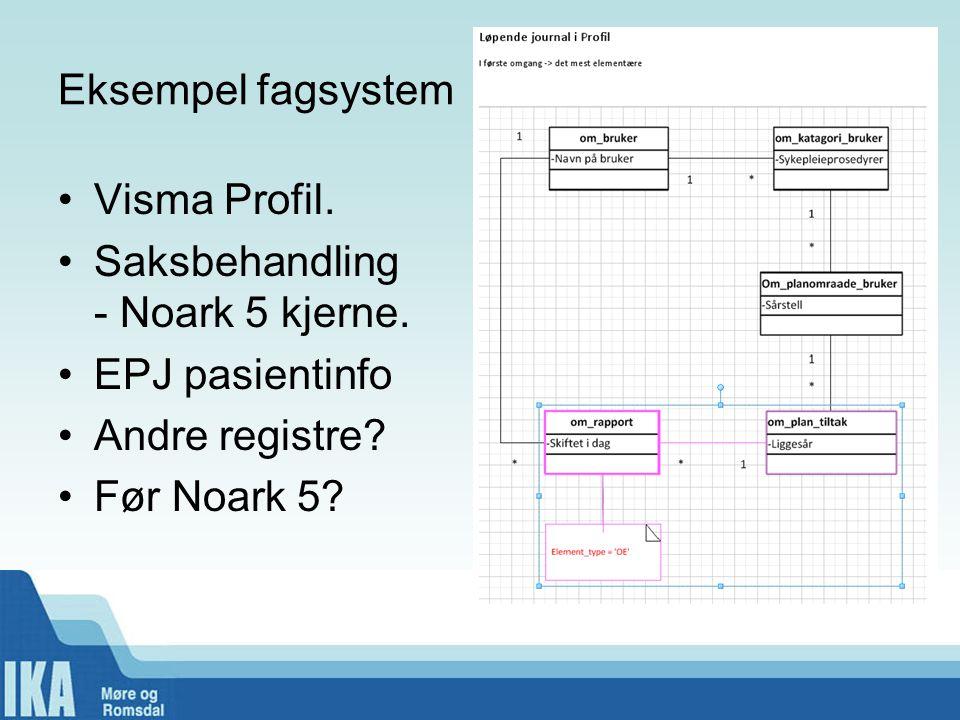 Eksempel fagsystem •Visma Profil. •Saksbehandling - Noark 5 kjerne. •EPJ pasientinfo •Andre registre? •Før Noark 5?