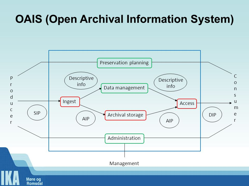 OAIS (Open Archival Information System) Preservation planning Data management Descriptive info Ingest Archival storage Access Administration SIP Descriptive info DIPAIP ProducerProducer ConsumerConsumer Management
