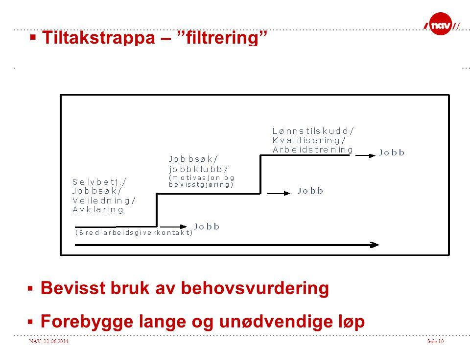 """NAV, 22.06.2014Side 10  Tiltakstrappa – """"filtrering""""  Bevisst bruk av behovsvurdering  Forebygge lange og unødvendige løp"""