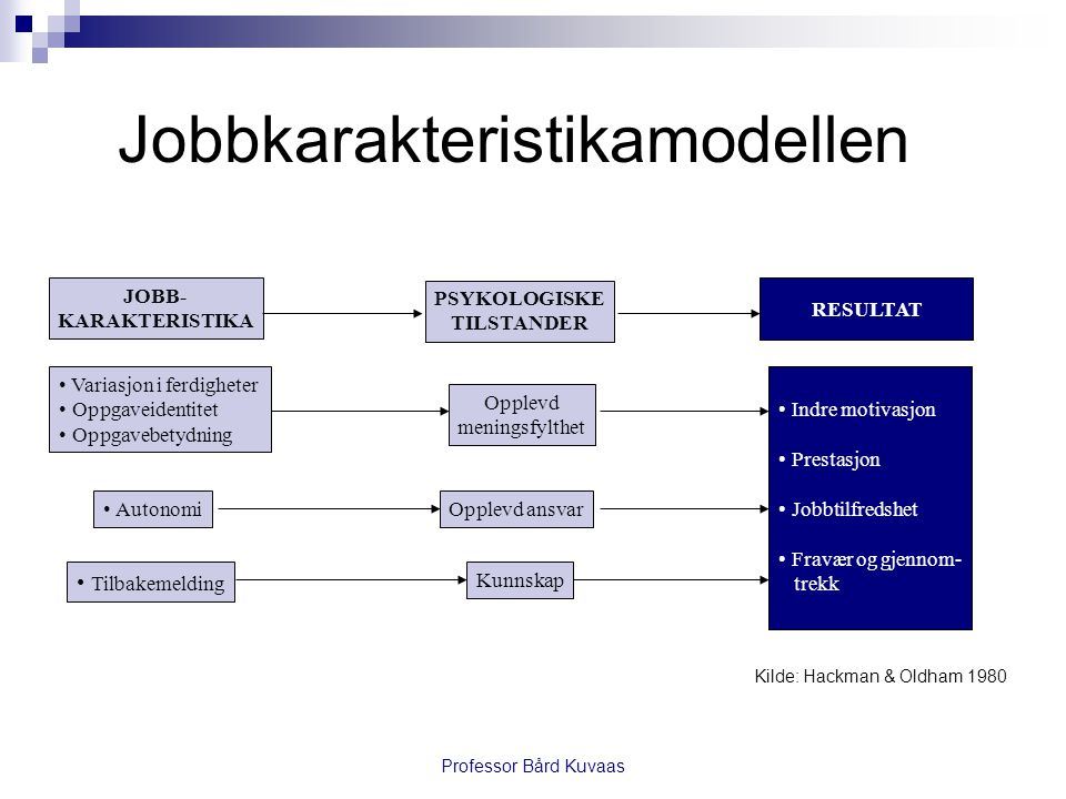 Professor Bård Kuvaas JOBB- KARAKTERISTIKA PSYKOLOGISKE TILSTANDER RESULTAT • Variasjon i ferdigheter • Oppgaveidentitet • Oppgavebetydning • Autonomi • Tilbakemelding Opplevd meningsfylthet Opplevd ansvar Kunnskap • Indre motivasjon • Prestasjon • Jobbtilfredshet • Fravær og gjennom- trekk Kilde: Hackman & Oldham 1980 Jobbkarakteristikamodellen