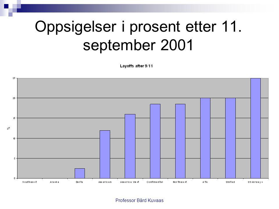 Oppsigelser i prosent etter 11. september 2001
