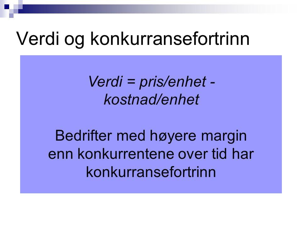 Verdi og konkurransefortrinn Verdi = pris/enhet - kostnad/enhet Bedrifter med høyere margin enn konkurrentene over tid har konkurransefortrinn