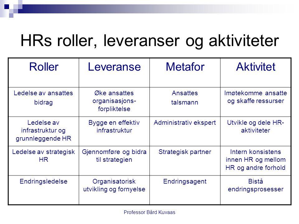 Professor Bård Kuvaas HRs roller, leveranser og aktiviteter RollerLeveranseMetaforAktivitet Ledelse av ansattes bidrag Øke ansattes organisasjons- for