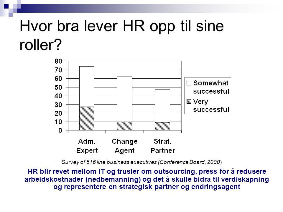 Hvor bra lever HR opp til sine roller? Survey of 516 line business executives (Conference Board, 2000) HR blir revet mellom IT og trusler om outsourci