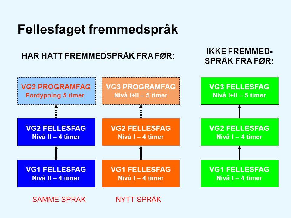 Fellesfaget fremmedspråk VG1 FELLESFAG Nivå II – 4 timer VG2 FELLESFAG Nivå II – 4 timer VG3 PROGRAMFAG Fordypning 5 timer HAR HATT FREMMEDSPRÅK FRA F