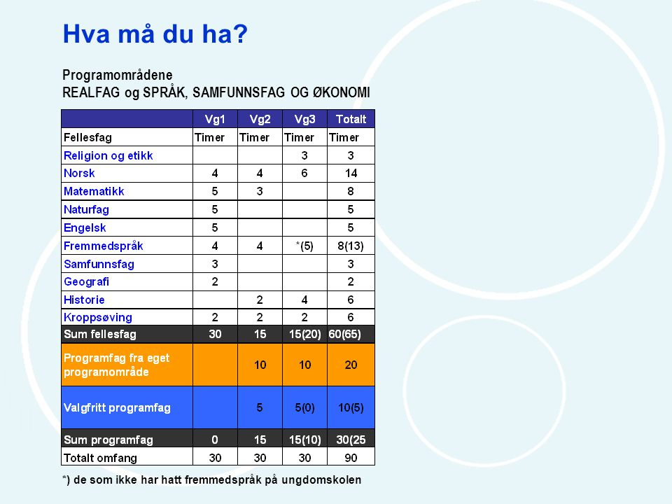 Hva må du ha? Programområdene REALFAG og SPRÅK, SAMFUNNSFAG OG ØKONOMI *) de som ikke har hatt fremmedspråk på ungdomskolen