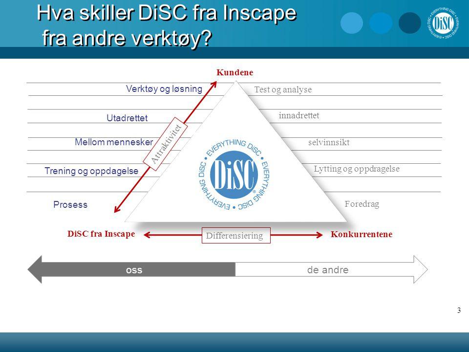 innadrettet Test og analyse Mellom mennesker Utadrettet DiSC fra Inscape Konkurrentene Differensiering Hva skiller DiSC fra Inscape fra andre verktøy.