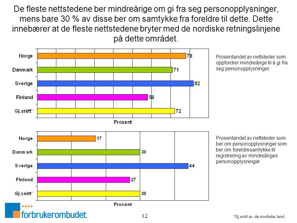12 De fleste nettstedene ber mindreårige om gi fra seg personopplysninger, mens bare 30 % av disse ber om samtykke fra foreldre til dette. Dette inneb