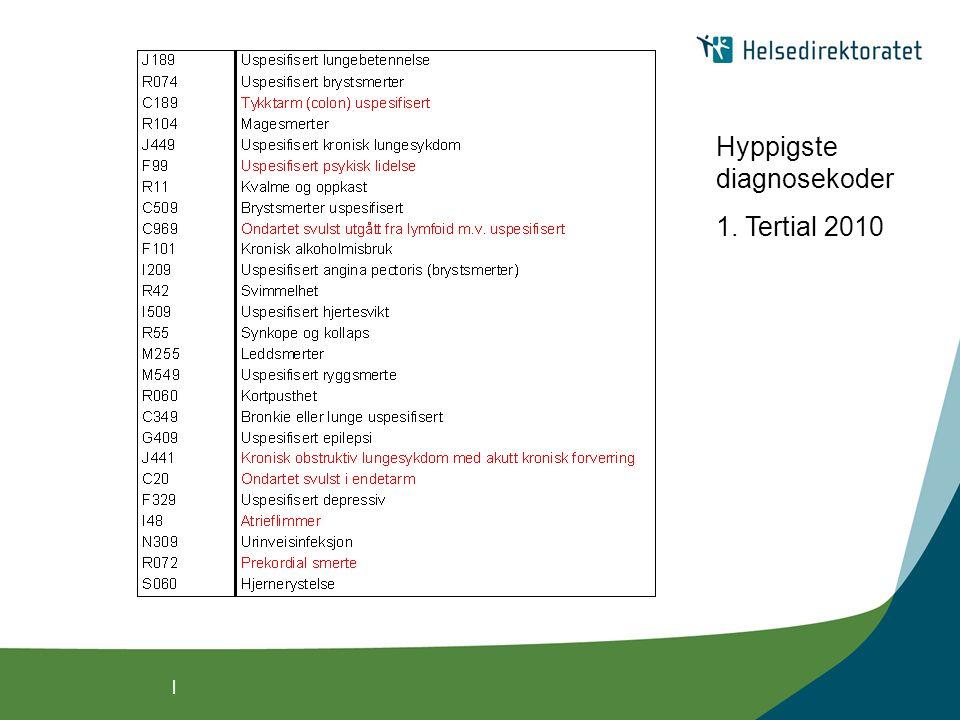   Hyppigste diagnosekoder 1. Tertial 2010