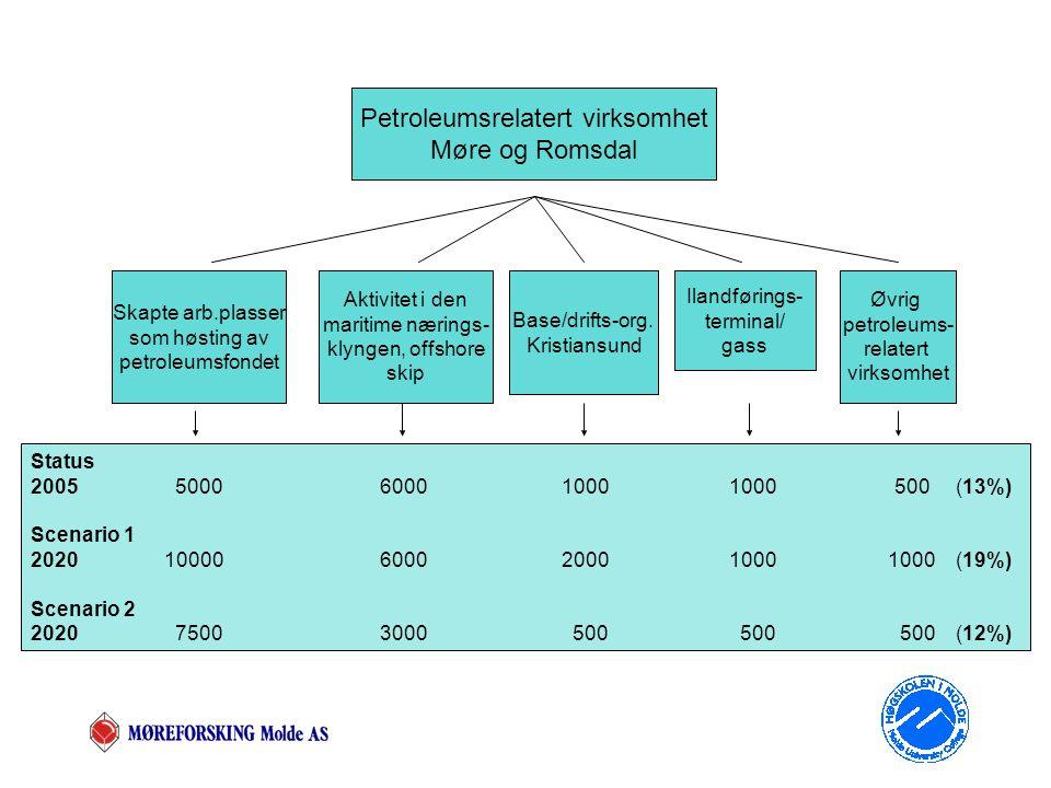 Petroleumsrelatert virksomhet Møre og Romsdal Skapte arb.plasser som høsting av petroleumsfondet Aktivitet i den maritime nærings- klyngen, offshore skip Base/drifts-org.