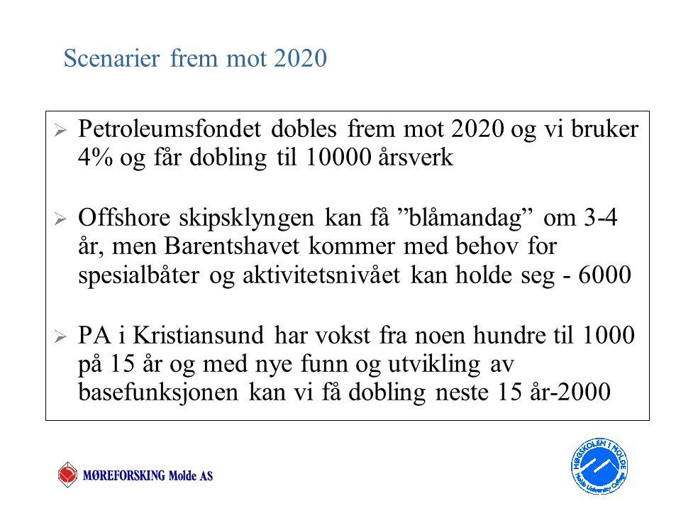 Scenarier frem mot 2020  Petroleumsfondet dobles frem mot 2020 og vi bruker 4% og får dobling til 10000 årsverk  Offshore skipsklyngen kan få blåmandag om 3-4 år, men Barentshavet kommer med behov for spesialbåter og aktivitetsnivået kan holde seg - 6000  PA i Kristiansund har vokst fra noen hundre til 1000 på 15 år og med nye funn og utvikling av basefunksjonen kan vi få dobling neste 15 år-2000