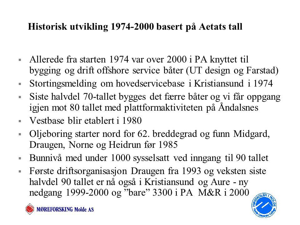 Historisk utvikling 1974-2000 basert på Aetats tall  Allerede fra starten 1974 var over 2000 i PA knyttet til bygging og drift offshore service båter (UT design og Farstad)  Stortingsmelding om hovedservicebase i Kristiansund i 1974  Siste halvdel 70-tallet bygges det færre båter og vi får oppgang igjen mot 80 tallet med plattformaktiviteten på Åndalsnes  Vestbase blir etablert i 1980  Oljeboring starter nord for 62.